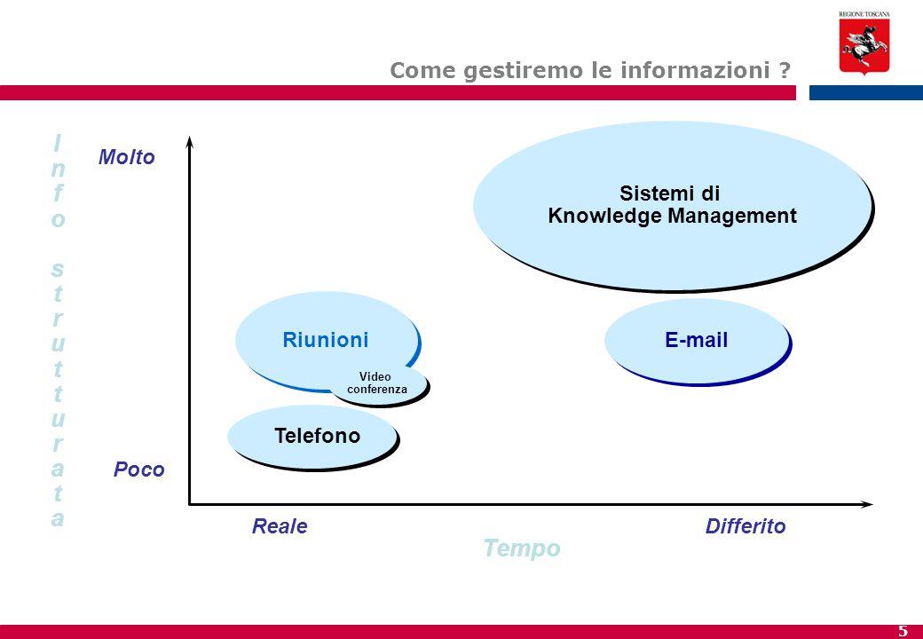 Info strutturata Tempo Come gestiremo le informazioni Sistemi di