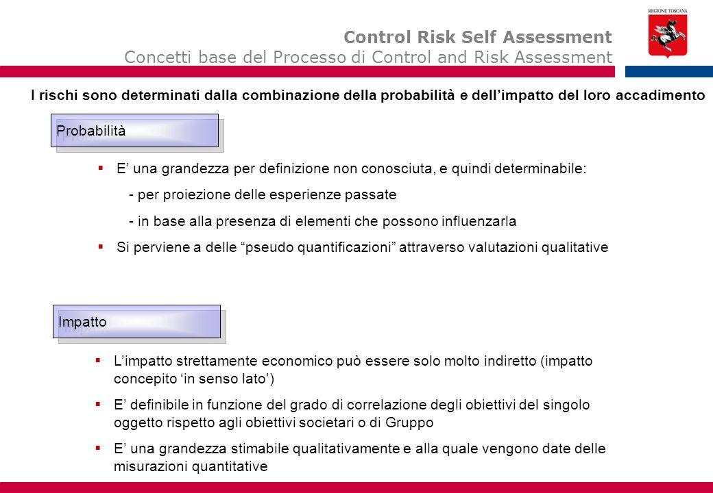La valutazione/'misurazione' dei rischi