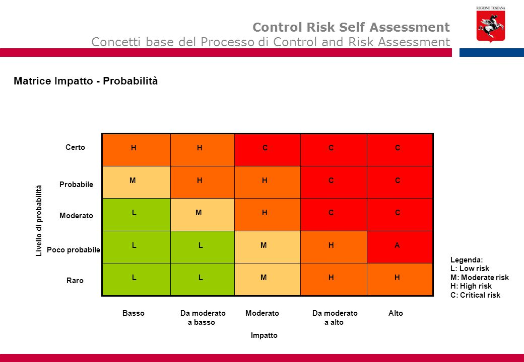 Control Risk Self Assessment Concetti base del Processo di Control and Risk Assessment