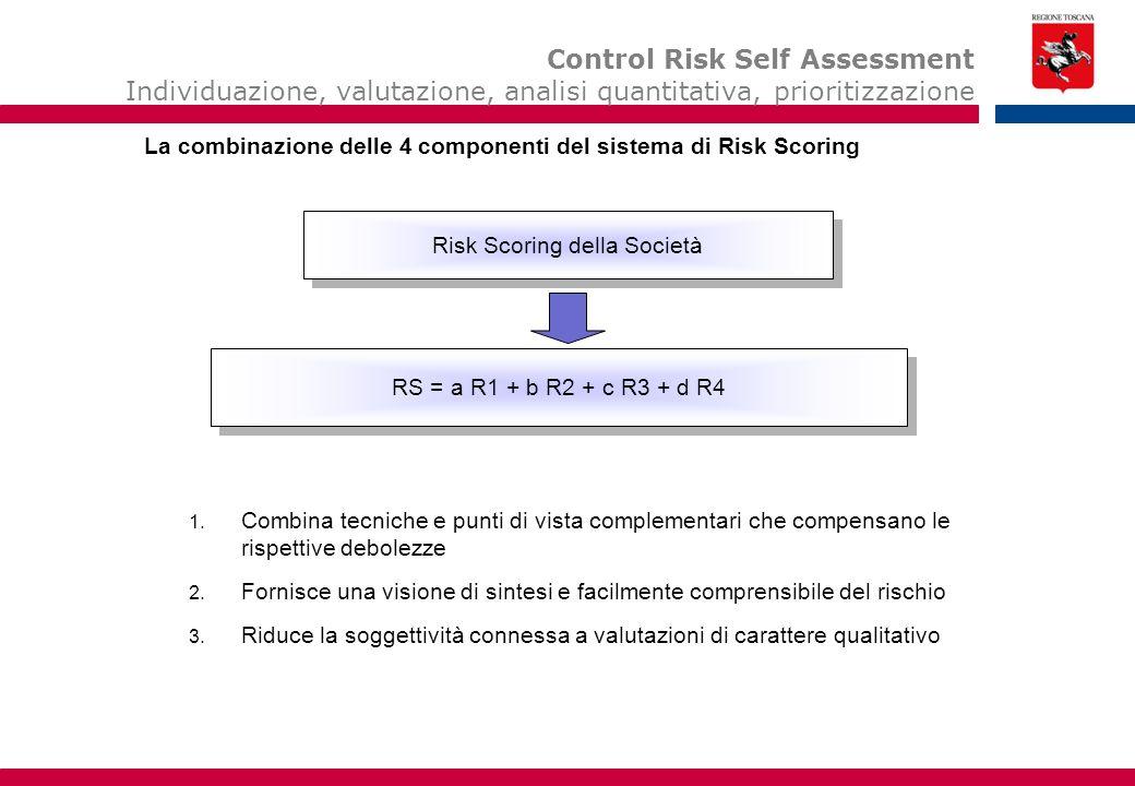 Risk Scoring della Società