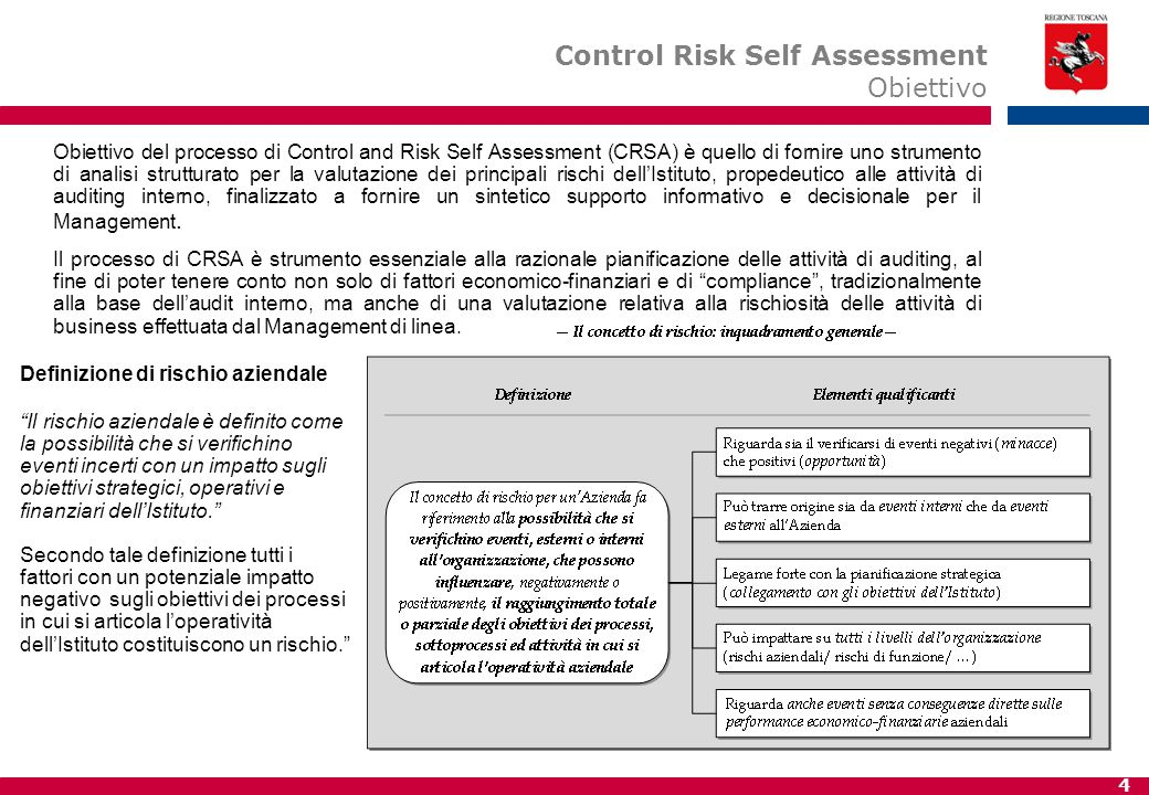 Control Risk Self Assessment Obiettivo