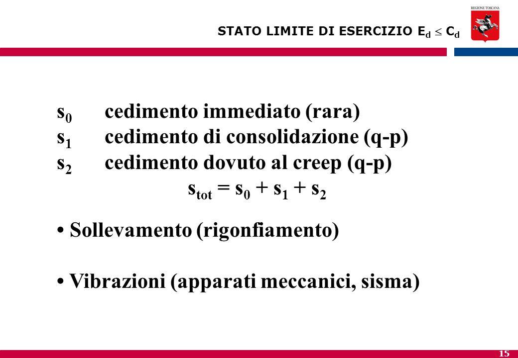 s0 cedimento immediato (rara) s1 cedimento di consolidazione (q-p)