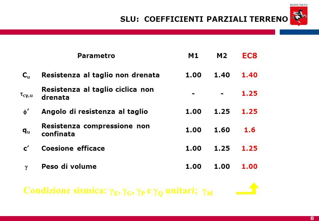 Condizione sismica: gE, gG, gP e gQ unitari; gM