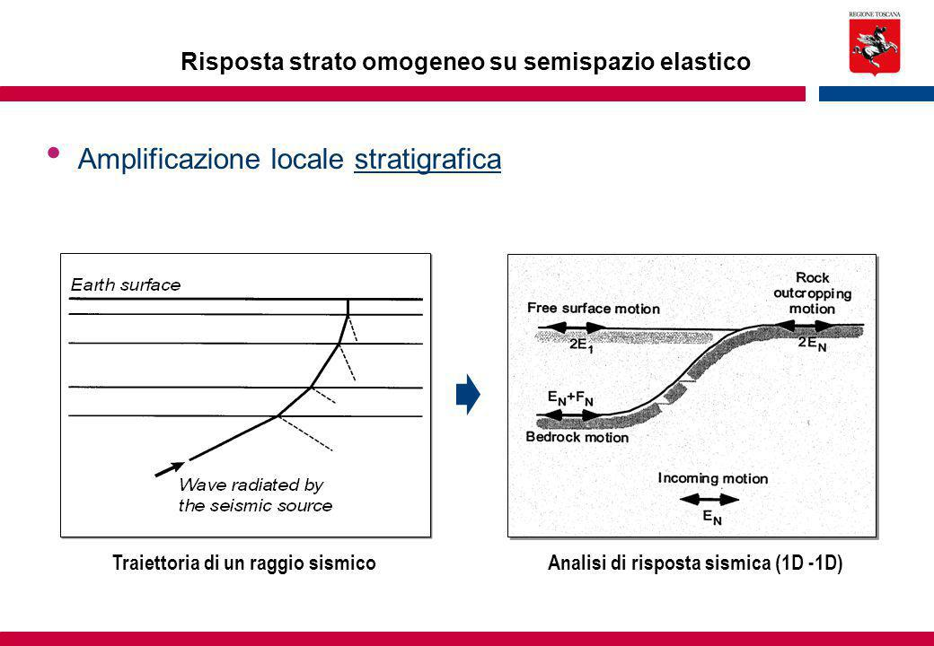 Amplificazione locale stratigrafica