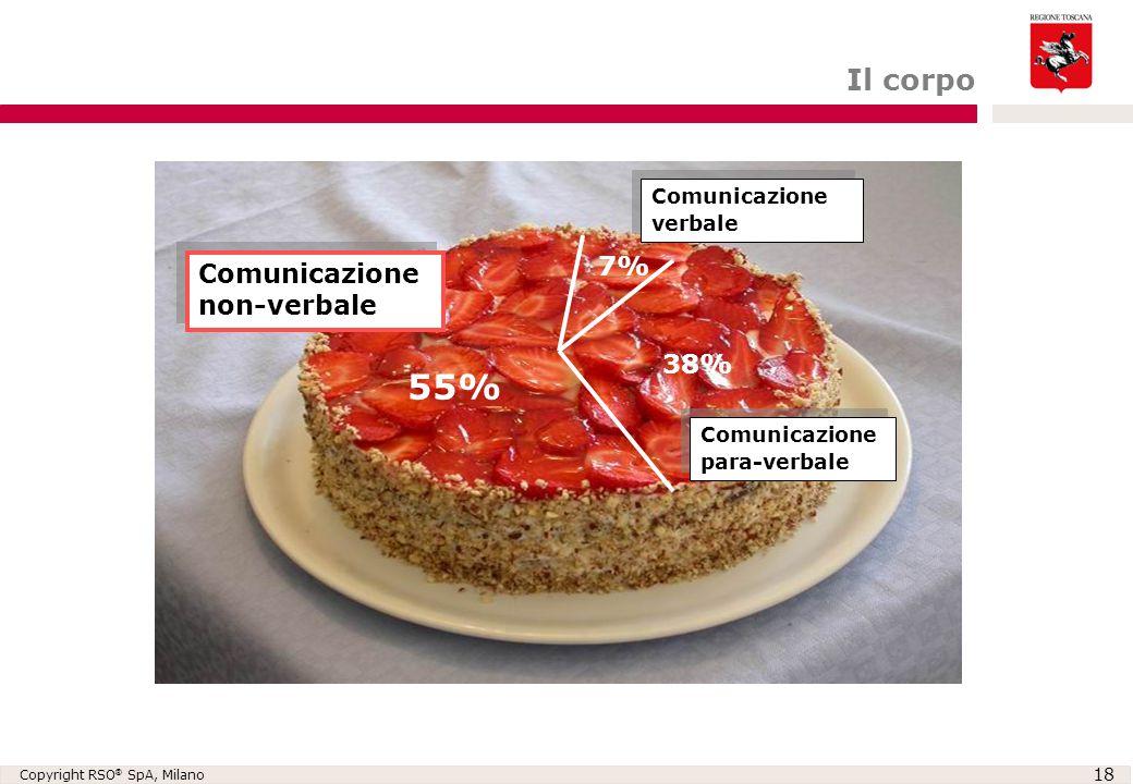 55% Il corpo 7% Comunicazione non-verbale 38% Comunicazione verbale