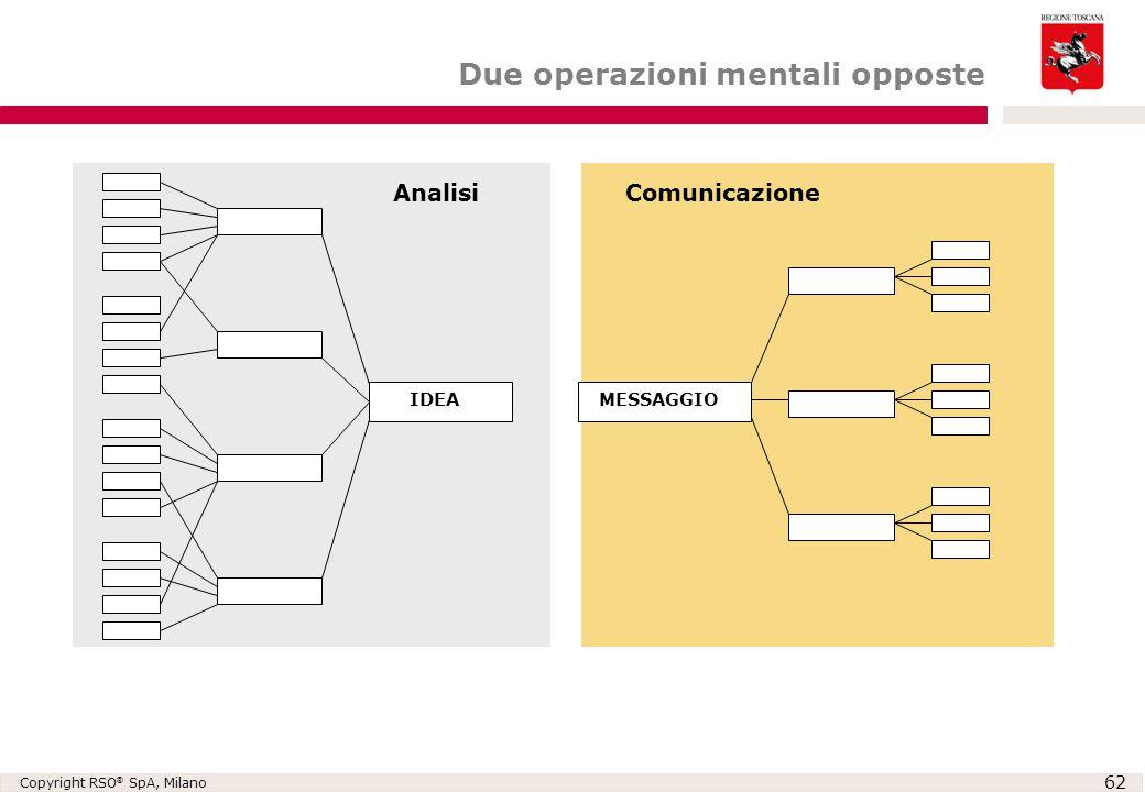 Due operazioni mentali opposte