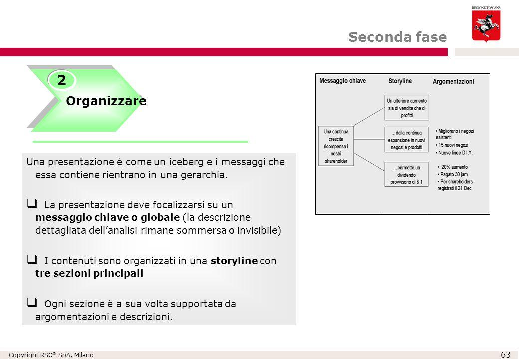 Seconda fase 2 Organizzare Creare una gerarchia ed un flusso di idee