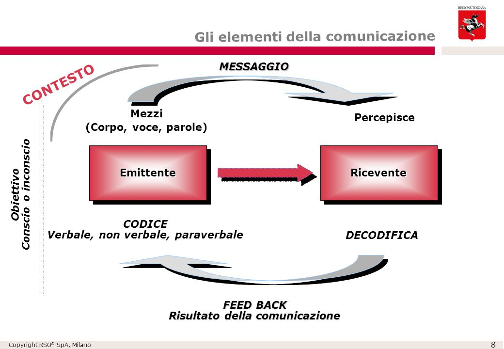Verbale, non verbale, paraverbale Risultato della comunicazione