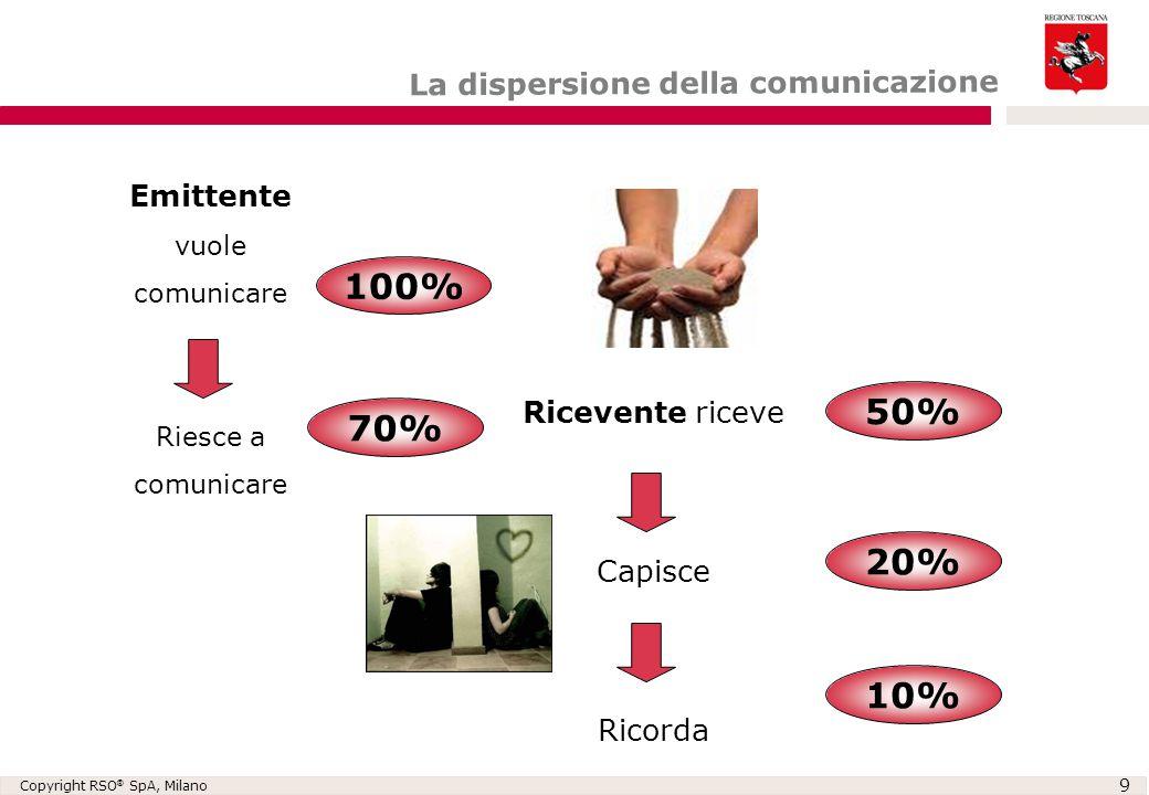 100% 50% 70% 20% 10% La dispersione della comunicazione Emittente