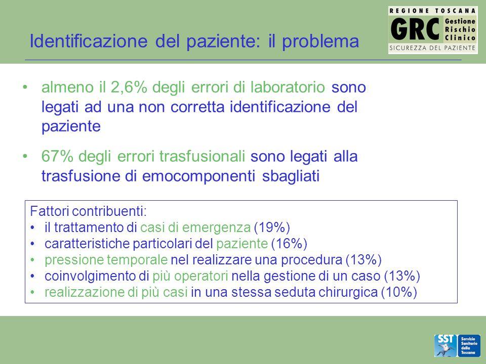 Identificazione del paziente: il problema
