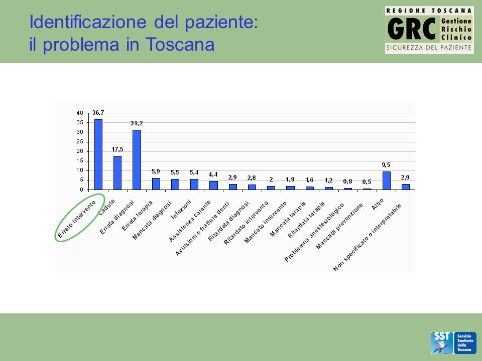 Identificazione del paziente: il problema in Toscana