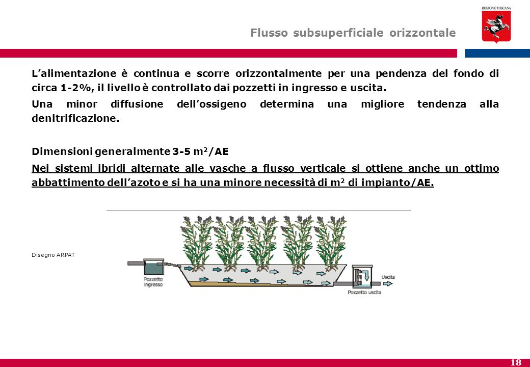 Flusso subsuperficiale orizzontale