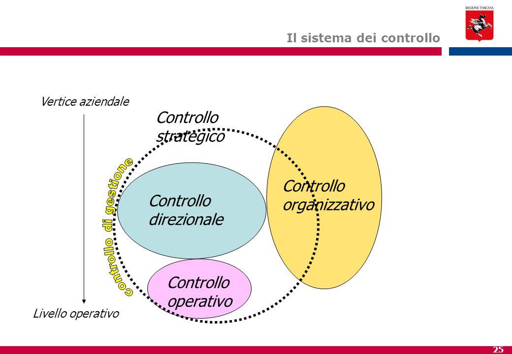 Il sistema dei controllo
