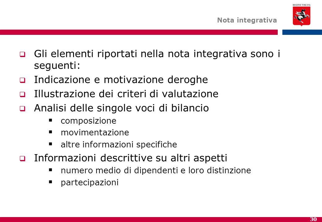 Gli elementi riportati nella nota integrativa sono i seguenti:
