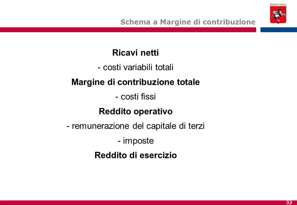 Schema a Margine di contribuzione