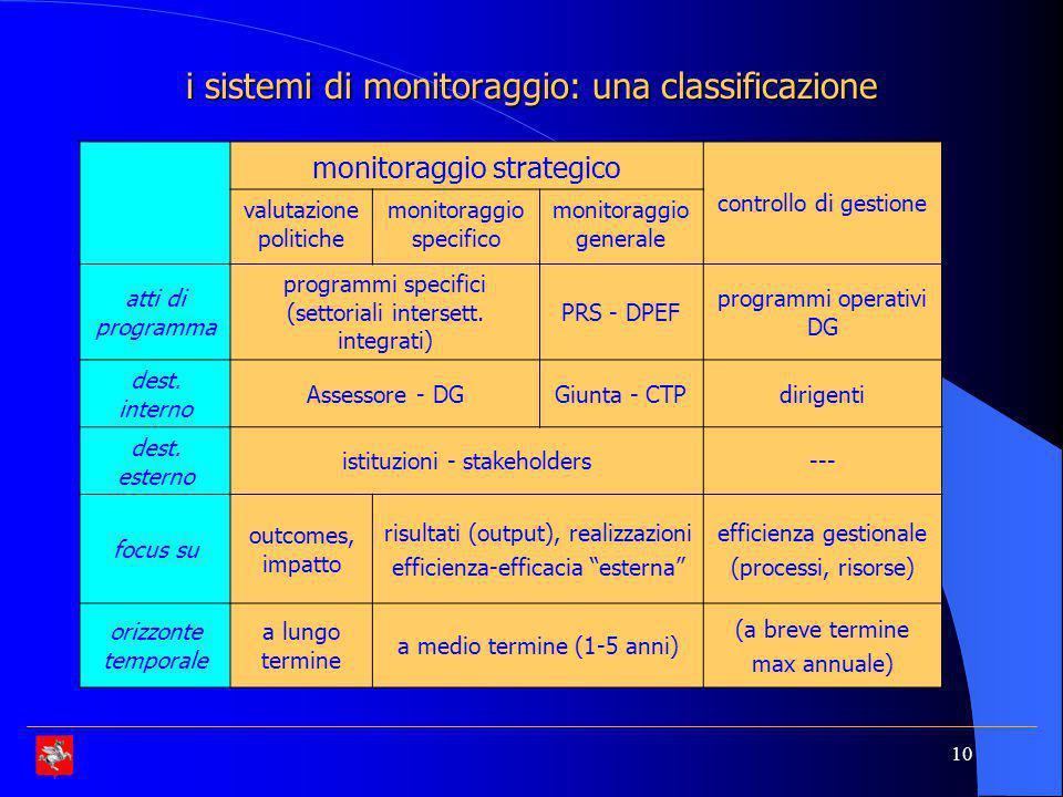 i sistemi di monitoraggio: una classificazione