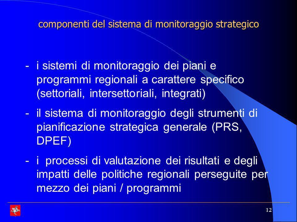 componenti del sistema di monitoraggio strategico