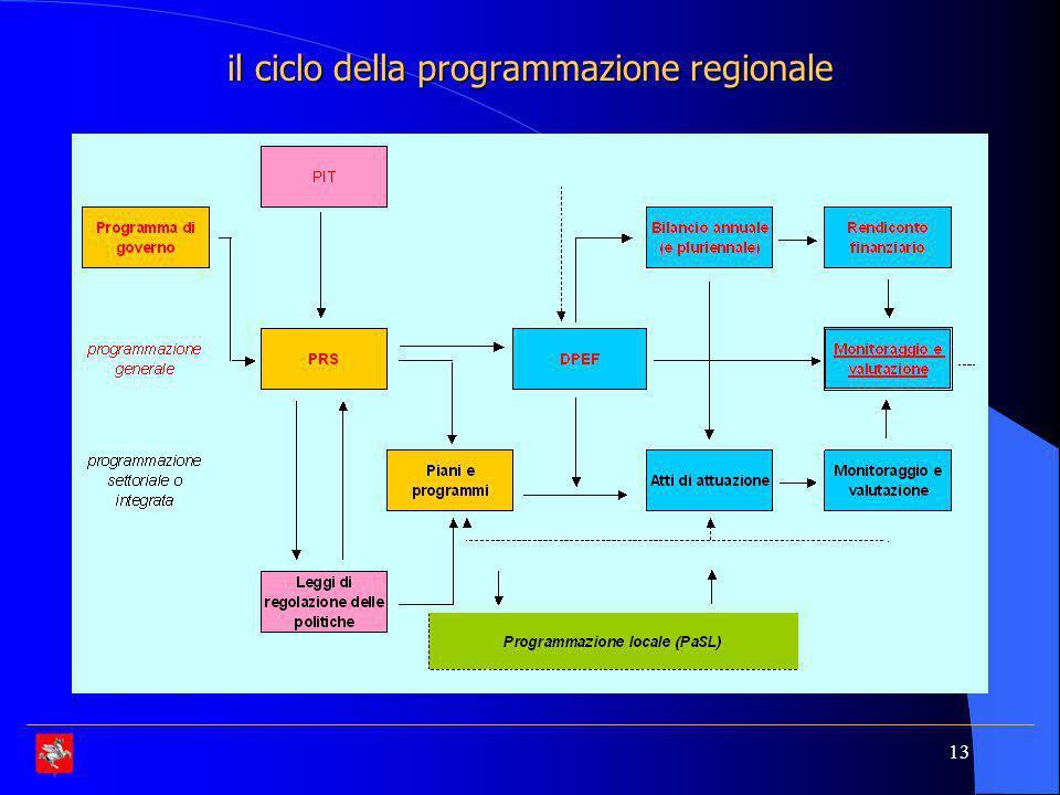 il ciclo della programmazione regionale