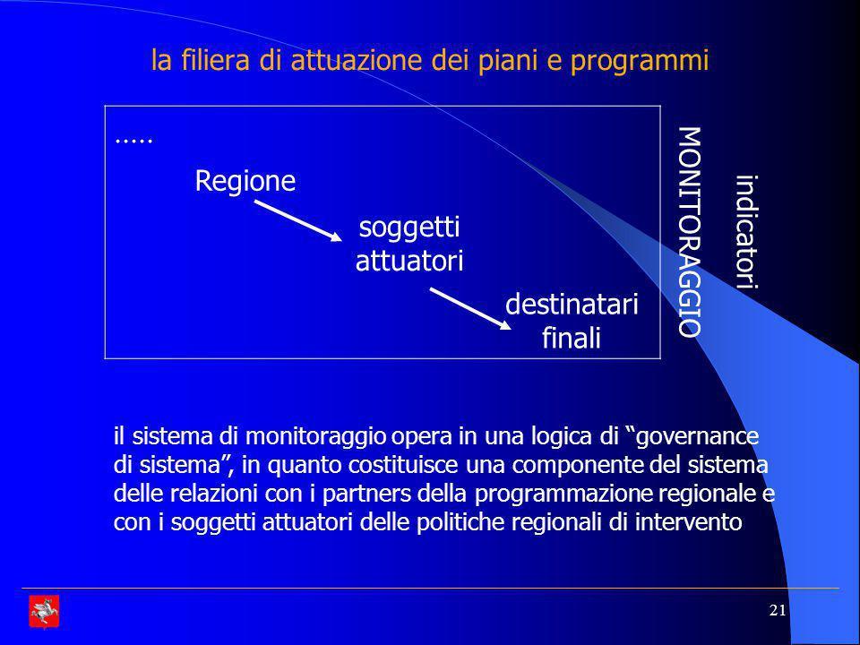 la filiera di attuazione dei piani e programmi
