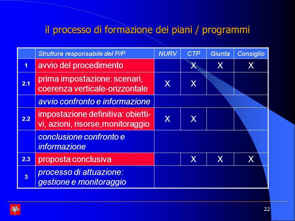 il processo di formazione dei piani / programmi