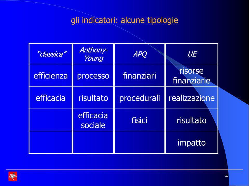 gli indicatori: alcune tipologie