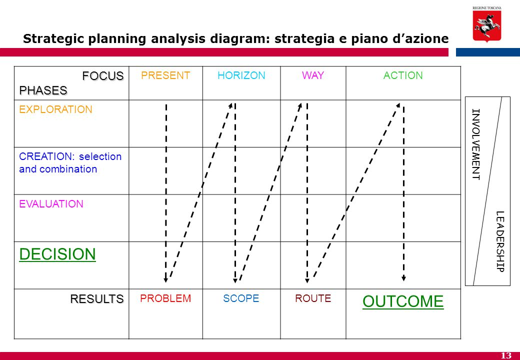 Strategic planning analysis diagram: strategia e piano d'azione