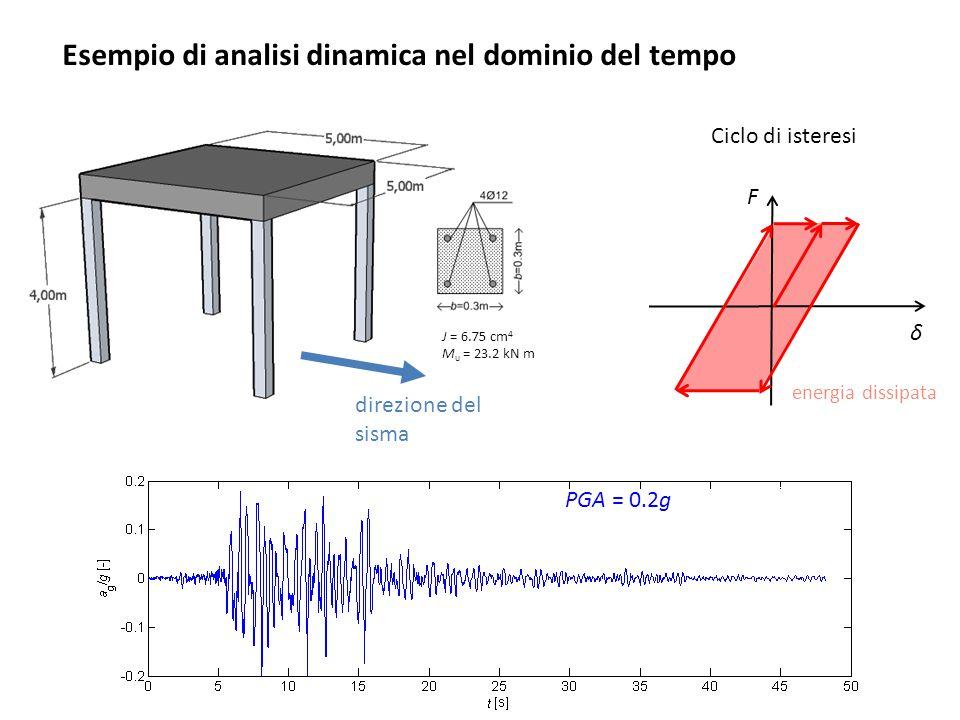 Esempio di analisi dinamica nel dominio del tempo