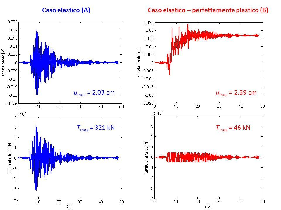 Caso elastico (A) Caso elastico – perfettamente plastico (B) umax = 2.03 cm. umax = 2.39 cm. Tmax = 321 kN.