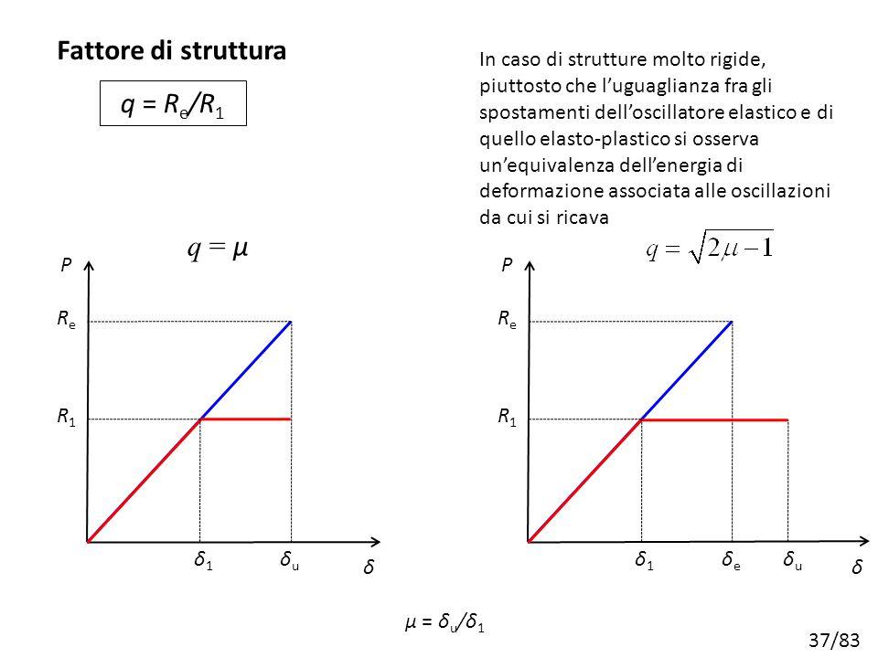 Fattore di struttura q = Re/R1 q = μ