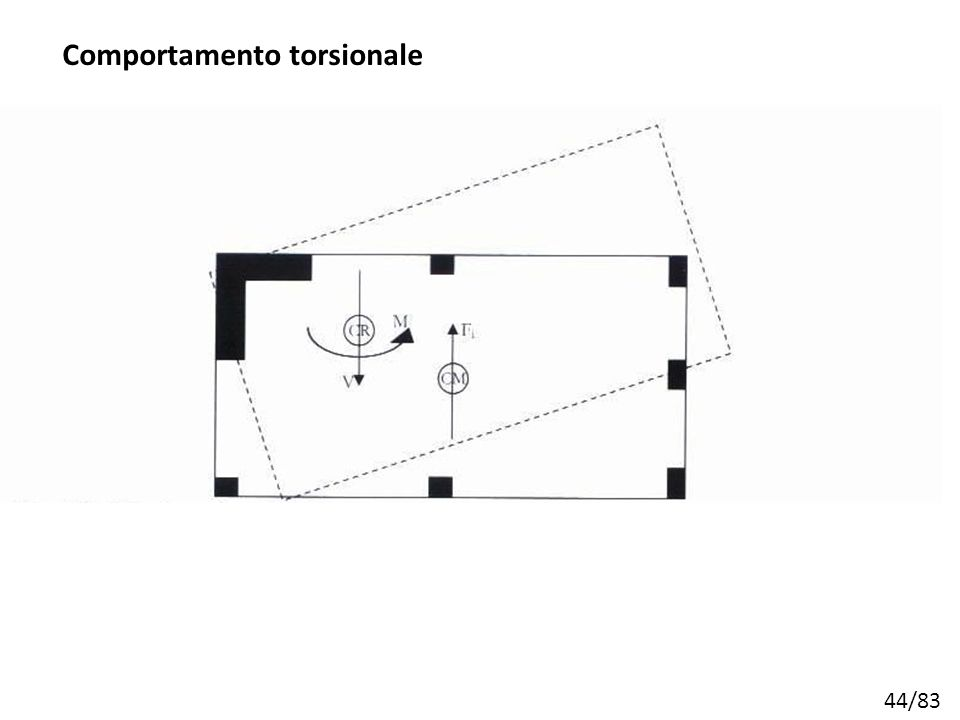 Comportamento torsionale