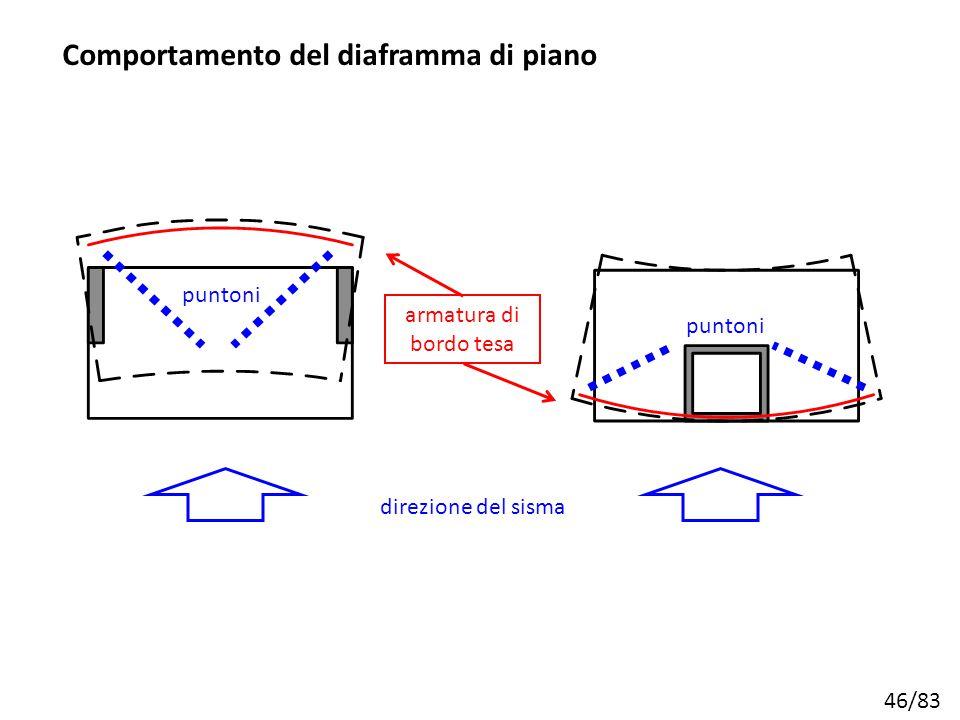 Comportamento del diaframma di piano