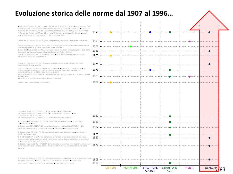Evoluzione storica delle norme dal 1907 al 1996…