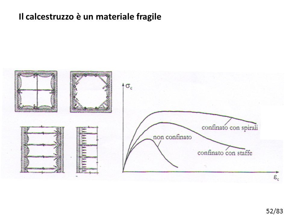 Il calcestruzzo è un materiale fragile