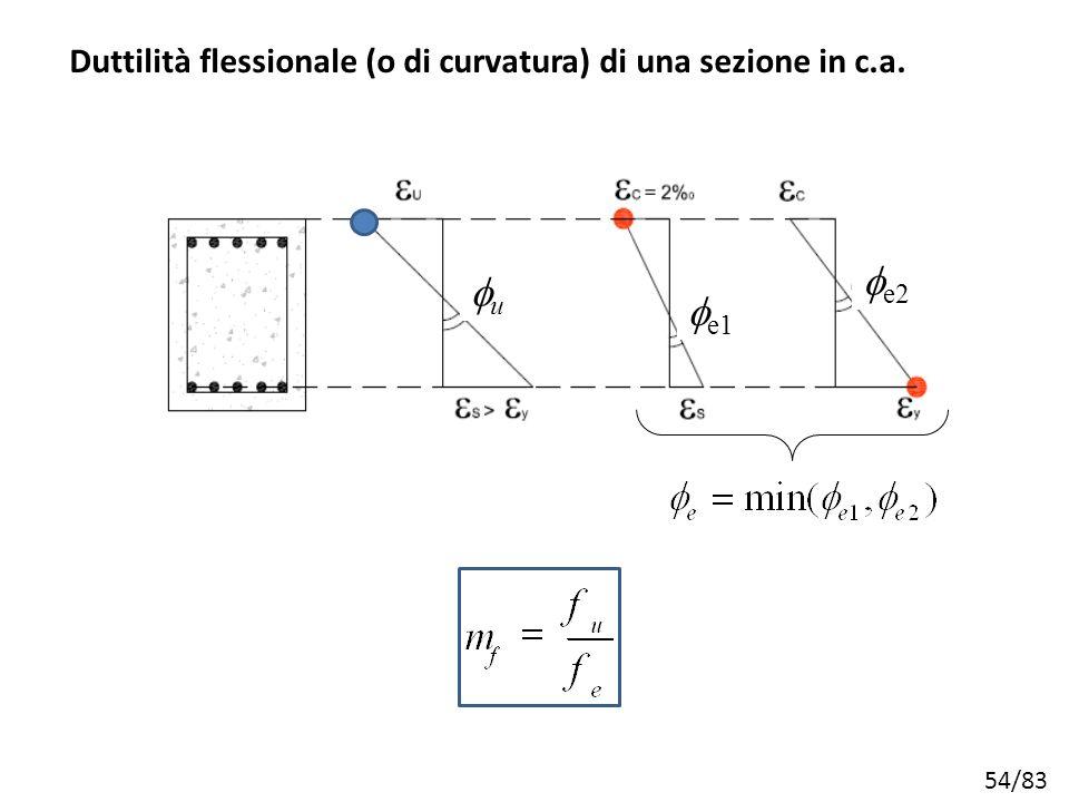 Duttilità flessionale (o di curvatura) di una sezione in c.a.