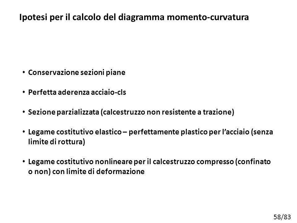 Ipotesi per il calcolo del diagramma momento-curvatura