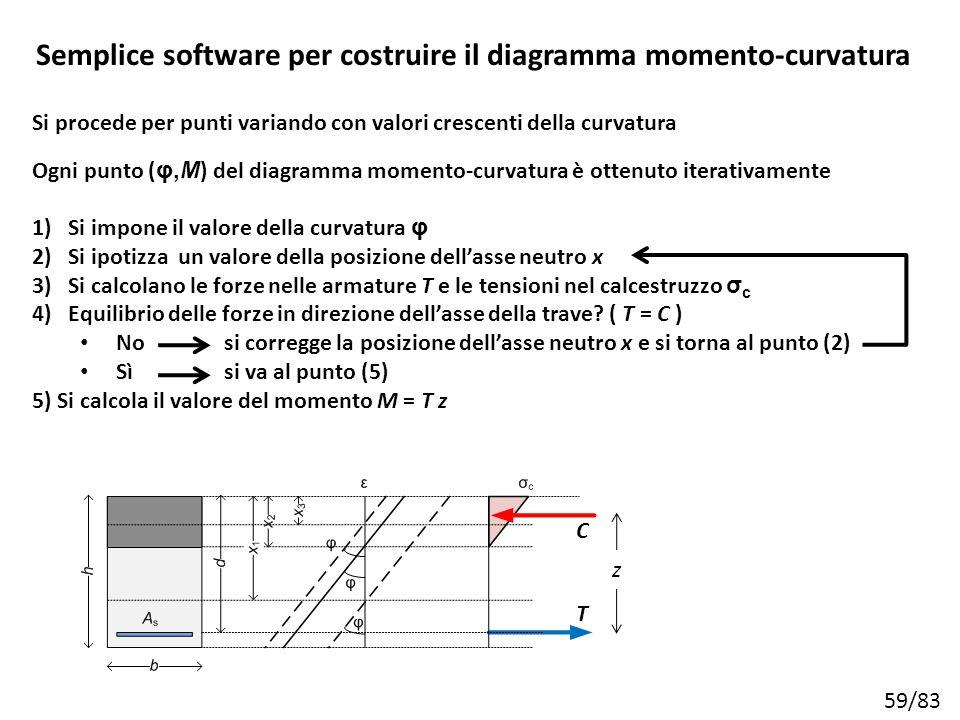 Semplice software per costruire il diagramma momento-curvatura