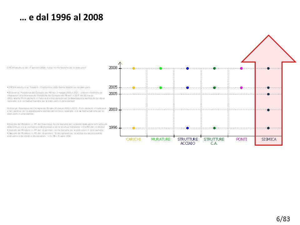 … e dal 1996 al 2008