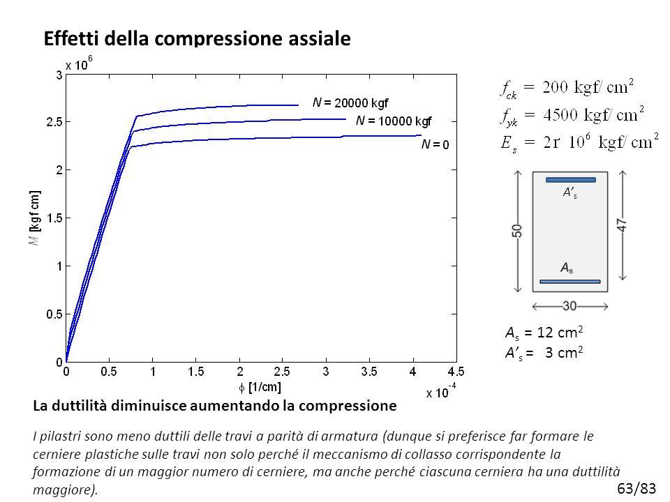 Effetti della compressione assiale