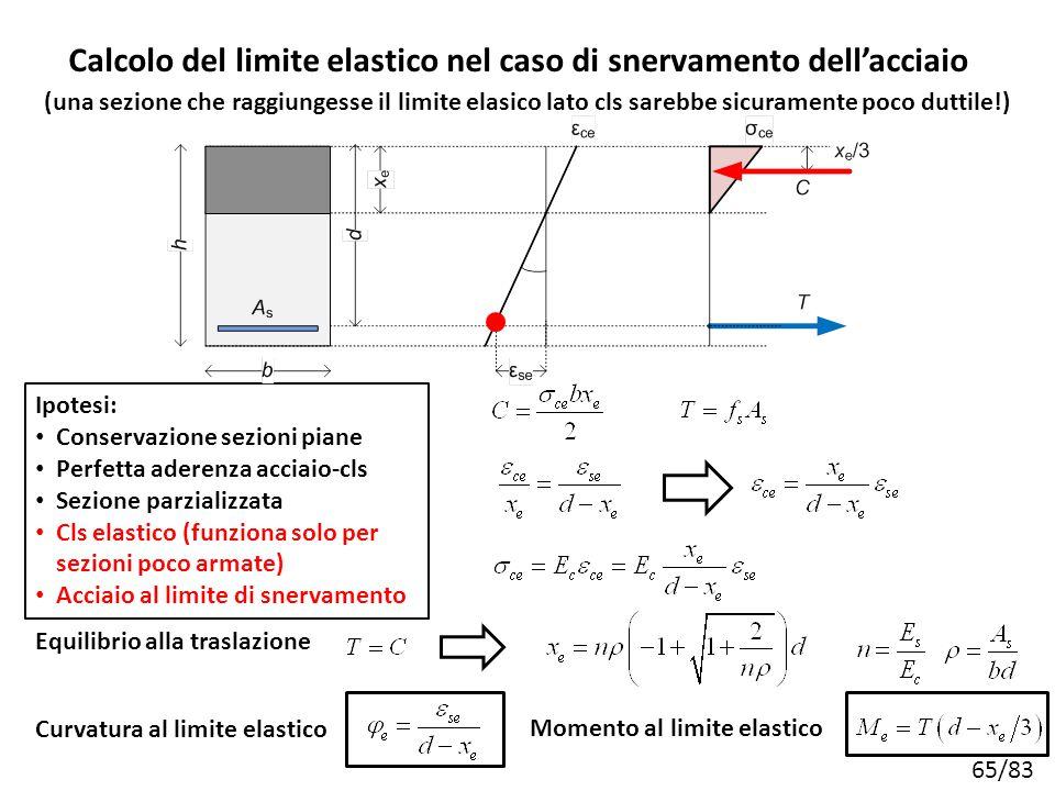 Calcolo del limite elastico nel caso di snervamento dell'acciaio