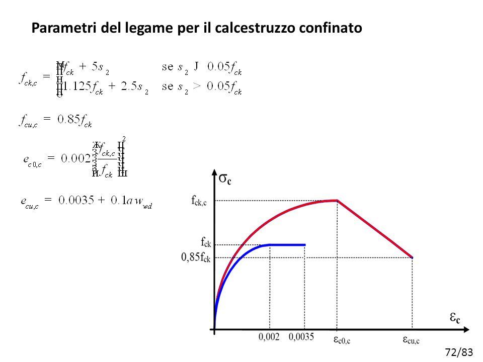 Parametri del legame per il calcestruzzo confinato