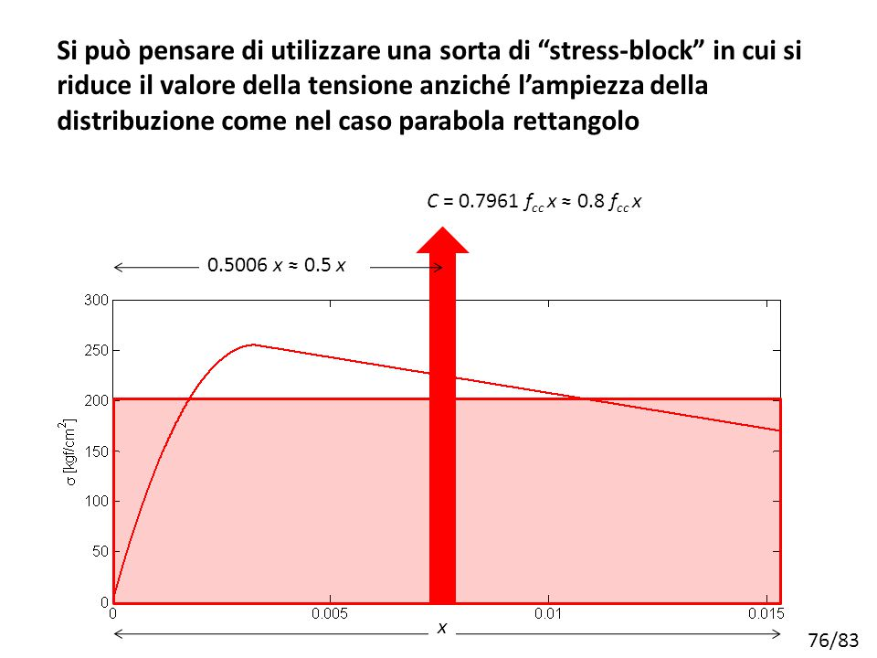Si può pensare di utilizzare una sorta di stress-block in cui si riduce il valore della tensione anziché l'ampiezza della distribuzione come nel caso parabola rettangolo