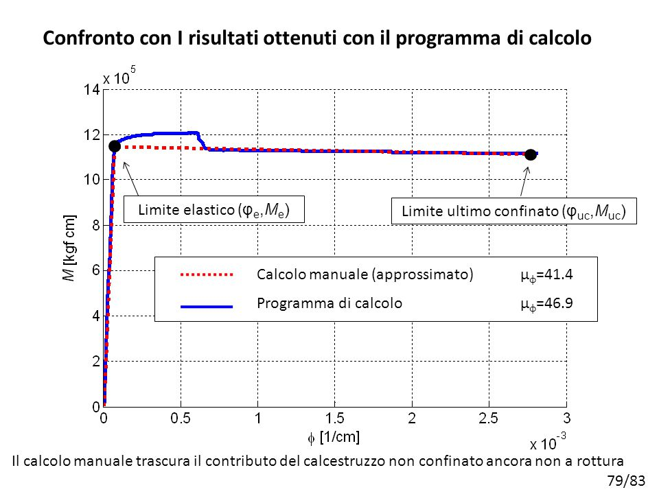 Confronto con I risultati ottenuti con il programma di calcolo