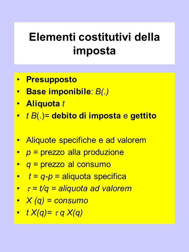 Elementi costitutivi della imposta
