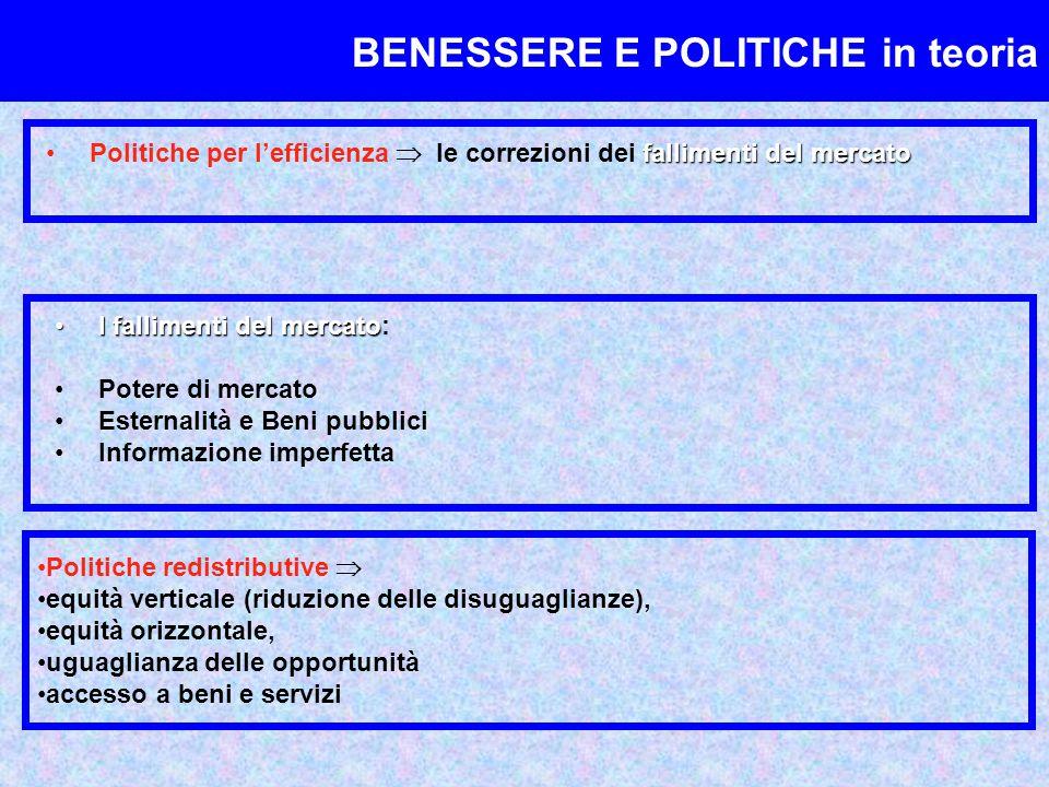 BENESSERE E POLITICHE in teoria