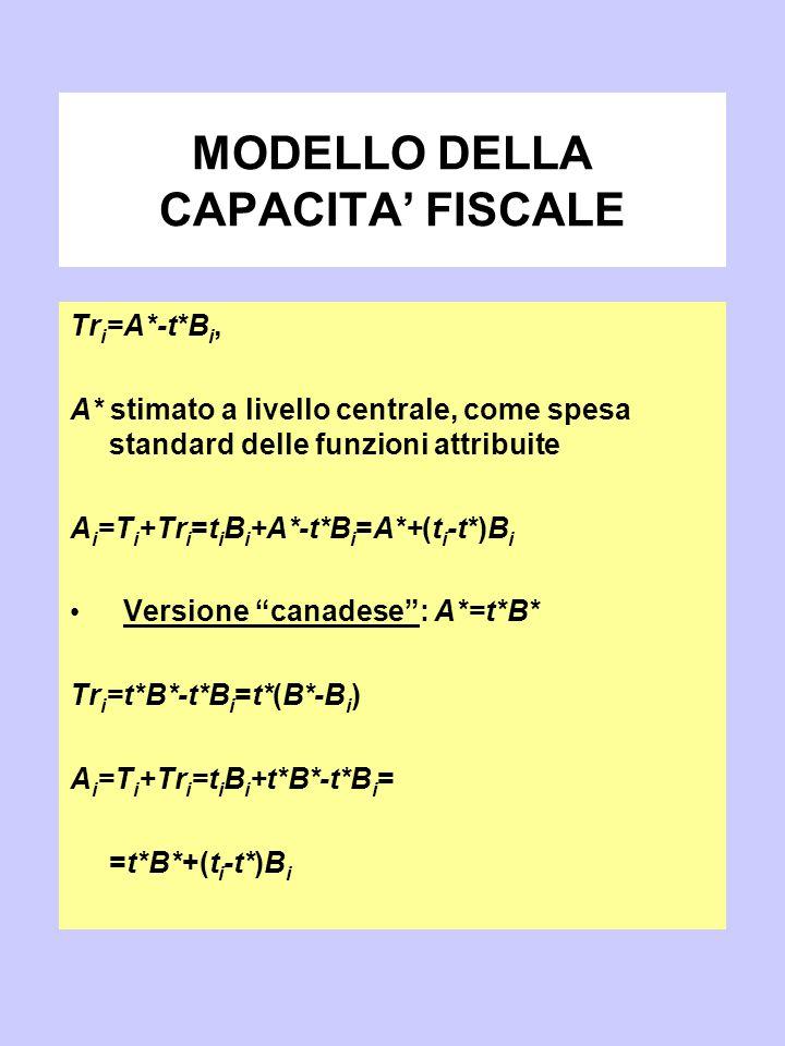 MODELLO DELLA CAPACITA' FISCALE