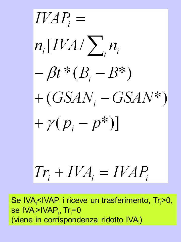 Se IVAi<IVAPi i riceve un trasferimento, Tri>0,