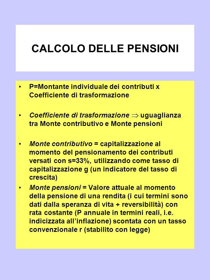 CALCOLO DELLE PENSIONI