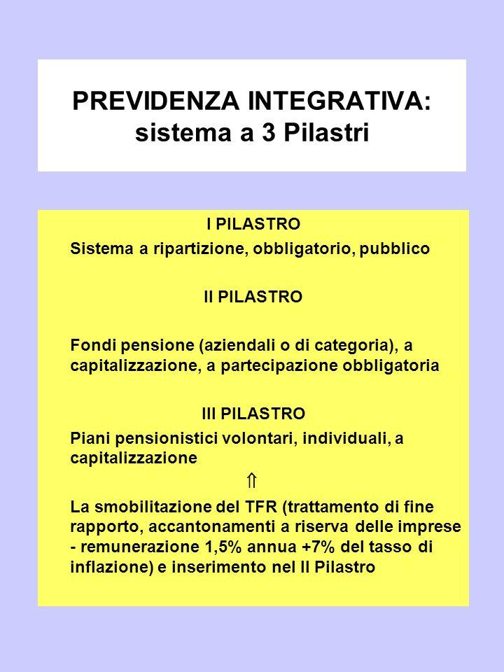3 spesa pubblica e welfare ppt video online scaricare for Piani di pensione gratuiti