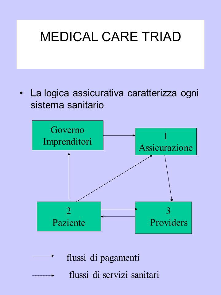 MEDICAL CARE TRIAD La logica assicurativa caratterizza ogni sistema sanitario. Governo. Imprenditori.