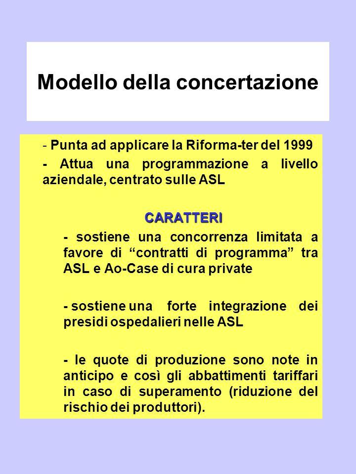 Modello della concertazione